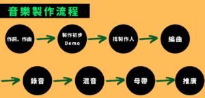 音樂製作流程